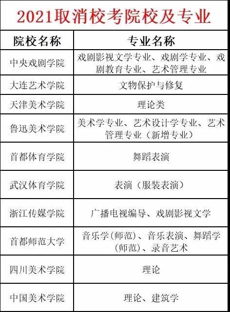 2021年取消校考院校名单和涉及专业汇总